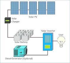 solar pv panel wiring diagram solar panel wiring diagram solar pv solar panel diagram with explanation solar pv panel wiring diagram solar panel wiring diagram solar pv systems wiring diagram