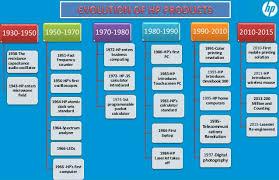 Hpe Org Chart Hp Hewlett Packard