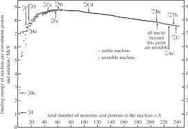 figure 4 the nuclear binding energy
