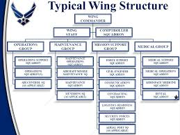Afimsc Org Chart Department Of The Air Force Ppt Video Online Download