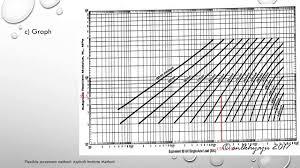 Flexible Pavement Design Asphalt Institute Method