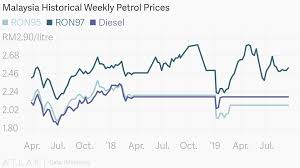 Malaysia Historical Weekly Petrol Prices