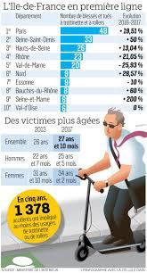 Les Accidents De Trottinettes En Forte Hausse Le Parisien