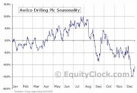 Plc Chart Awilco Drilling Plc Otcmkt Awlcf Seasonal Chart Equity Clock