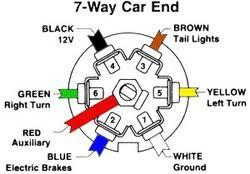 trailer wire diagram 7 way Wiring Diagram 7 Way Trailer Plug 7 way trailer plug wiring diagram ford 7 download auto wiring wiring diagram for 7 way trailer plug