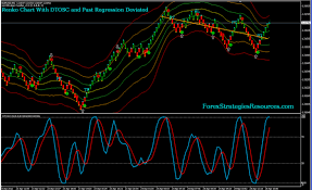 Renko With Dtosc And Past Regression Deviated Trading System