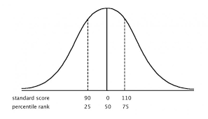 How Is A Percentile Rank Different From A Standard Score