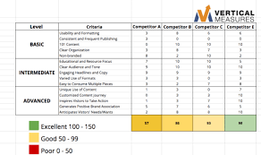 Competitor Research Template Competitive Website Audit 6 Key Things To Look For