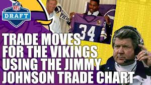 Jimmy Johnson Trade Chart Draft Trade Chart Moves For The Vikings