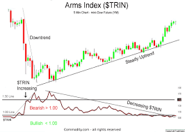 Nyse Arms Index Chart Arms Index Trin Traders Index Technical Analysis Indicator