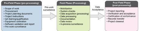 Quality Assurance Process Flow Chart Download Scientific