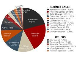 Gemstone Trends Worldwide 2017 Gem Rock Auctions