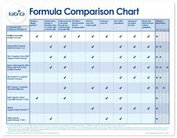 Baby Formula Chart Comparison A Quest To Find The Best