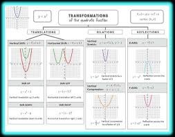 quadratic functions vertex form lesson