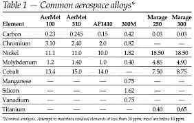 Carpenter Requirements For Ferrous Base Aerospace Alloys
