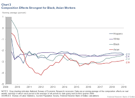 Real Wage Growth Chart As Wages Rise Are Black Workers Seeing The Smallest Gains