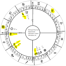 Astrology Of Religion Atheism And Belief 11 Michael