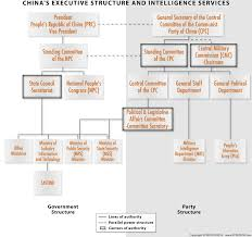 Chinese Communist Party Organization Chart Analytic Guidance Watching For Chinese Intelligence Service