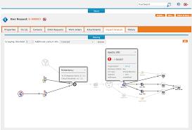 Itil Request Fulfillment Process Flow Chart Itop Open Source Itil Itsm Cmdb Software