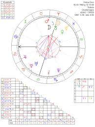Celine Dion Astrology Chart