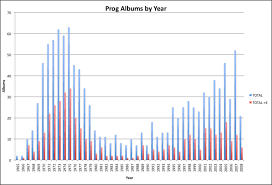 Chart Prog Albums By Year Progressive Rock Music Forum