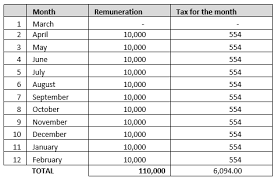 employees tax paye simplepay