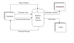 scsd    system analysis and designexplode the context level diagram by drawing level  diagram  it should be the logical data flow diagram