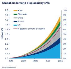 3 Charts That Illustrate The Impact Of Evs On Battery Supply