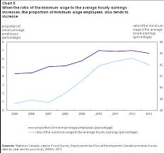 Minimum Wage Chart Ontario The Ups And Downs Of Minimum Wage