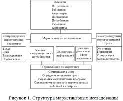 Методы исследования конкуренции г Курсовые  2 2 2 Спрос и другие экономические факторы развития