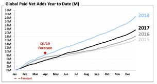 Netflix q3 2020 earnings interview. Netflix Sees Considerable International Growth In Q4