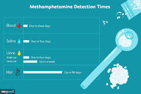 How Long Does Methamphetamine Meth Stay In Your System
