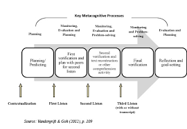essay example metacognitive essay example