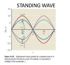 transverse and longitudinal waves venn diagram comparison and contrast of travelling waves and standing