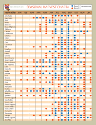 Seasonal Fruit Chart Whats In Season Nevadagrown