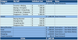 How To Budget For A Trip Fabulously Broke In The City New Asia 2011 Budget Trip Final Total