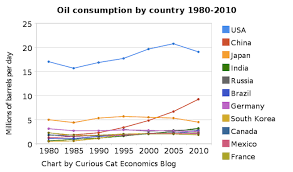 Oil Consumption Chart Chart Of Largest Petroleum Consuming Countries From 1980 To
