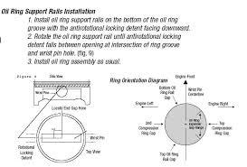 clocking piston rings lstech clocking piston rings ring alignment jpg
