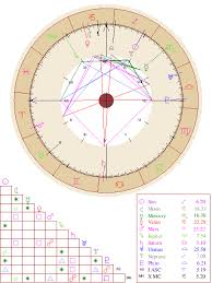 Free Astrology Birth Chart Natal Chart Report Free Astrology Birth Chart Birth Chart
