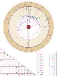 Natal Chart Report Free Astrology Birth Chart Free
