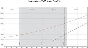 Protective Call The Option Strategy Desk Reference Book