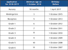 Grade Level Age Chart Enrolment Policy