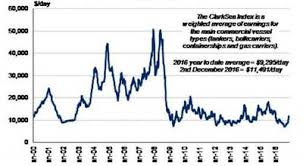 Clarksea Index Chart The Shipping Markets In 2016