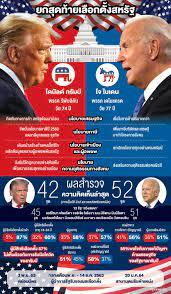 อัพเดท 'ผลเลือกตั้งสหรัฐ' 2020 ล่าสุด เกาะติดทุกความเคลื่อนไหว 'Electoral  Vote' ที่นี่!
