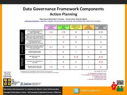 Data Governance Raci Chart Real World Data Governance Webinar Data Governance