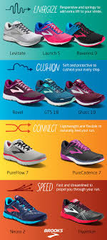 Brooks Running Shoe Finder Not Sure Which Running Shoe Is