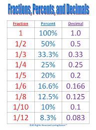 Fdp Chart Math Unit 9 Percents Mrs Pintos Math 7