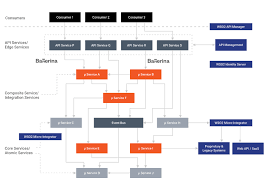 Microservices In Practice Key Architectural Concepts Of An Msa