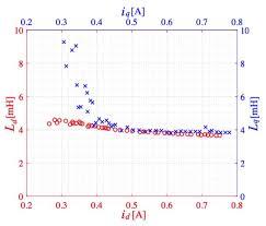 identification of pmsm motor parameters