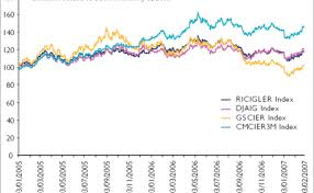 Commodities Getting Ahead Of The Curve Risk Net